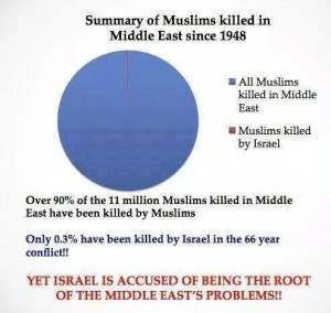 Muslims killed since 1948